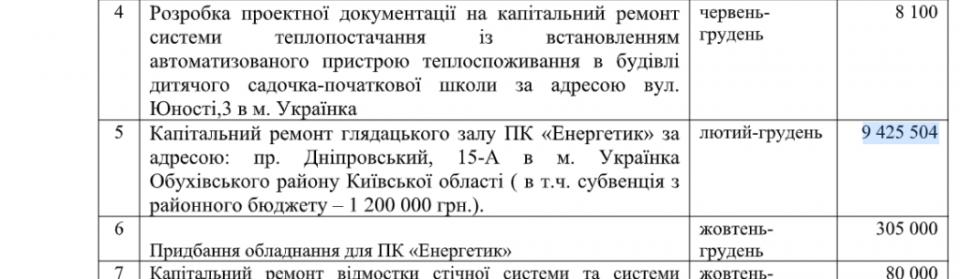 На 2 мільони гривень міськрада Українки збільшила вартість ремонту будинку культури